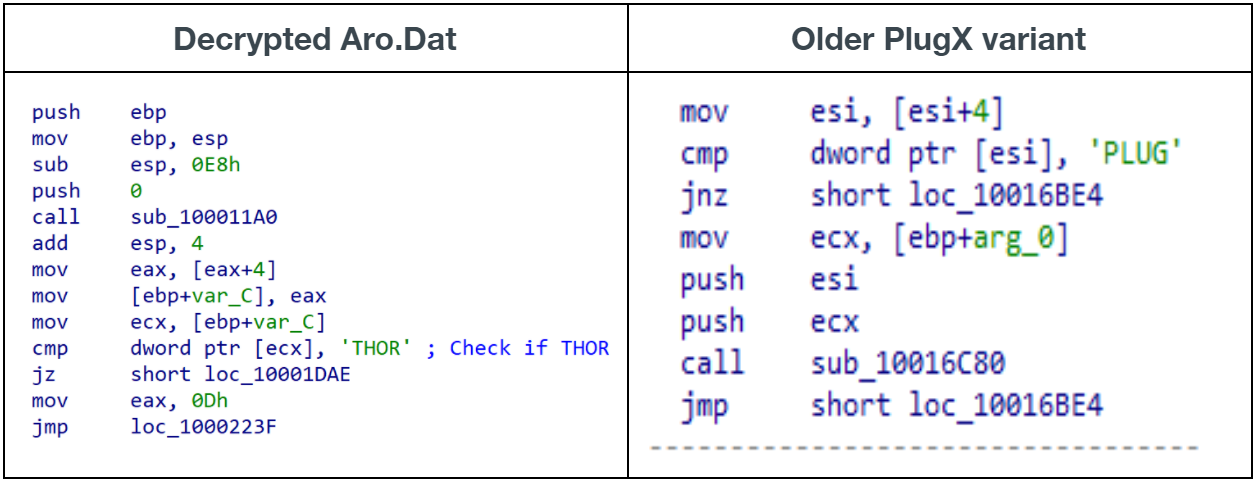 Chart showing difference between decrypted Aro.Dat and older PlugX variant.