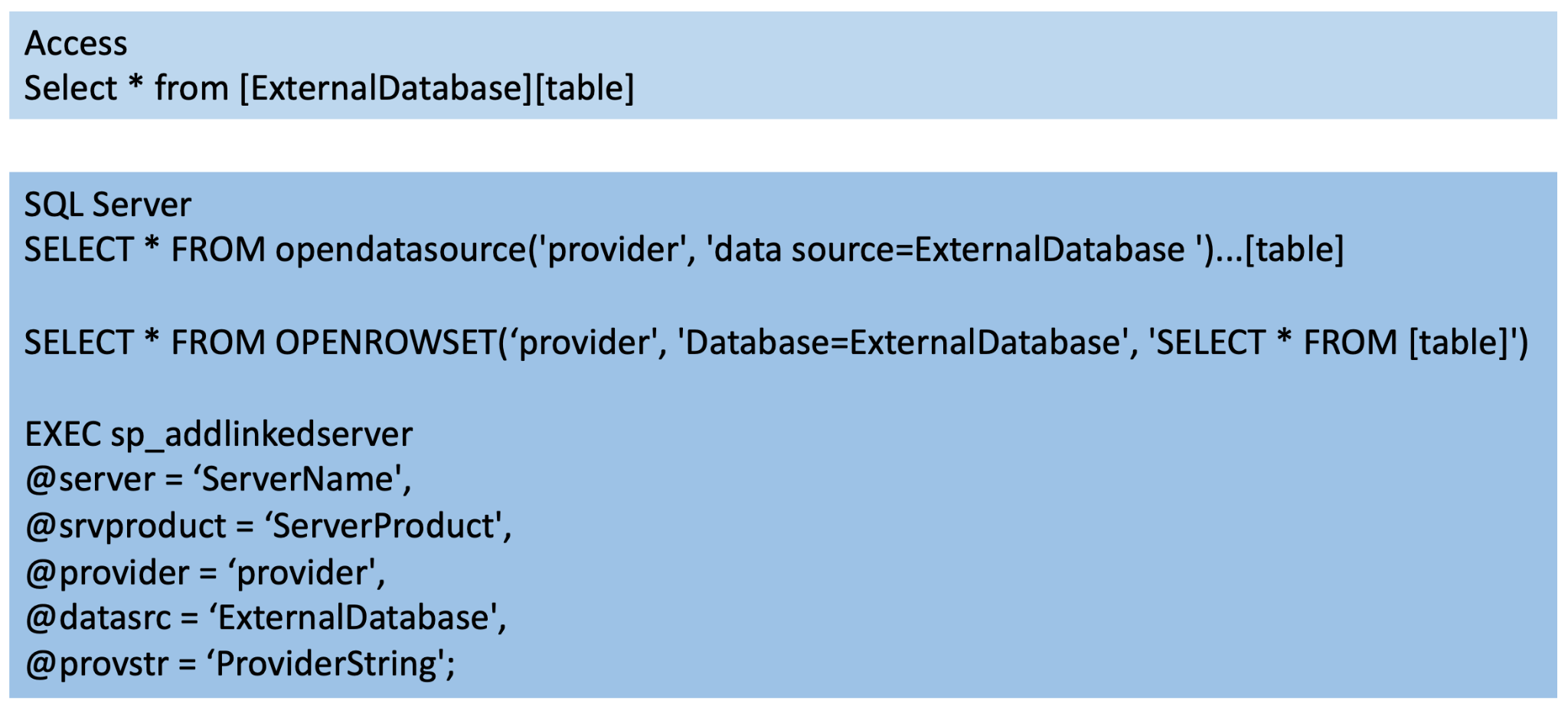 Users can assign a remote database when executing SQL queries on tables by adding a database path ahead of the table in MS Jet and using OPENDATASOURCEopendatasource, OPENROWSET or addlinkedserver in ACE, as shown here.