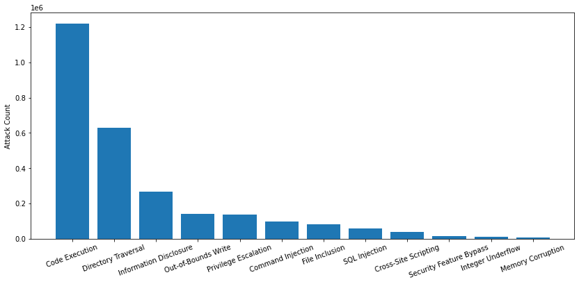 Attack category distribution, February-April 2021.