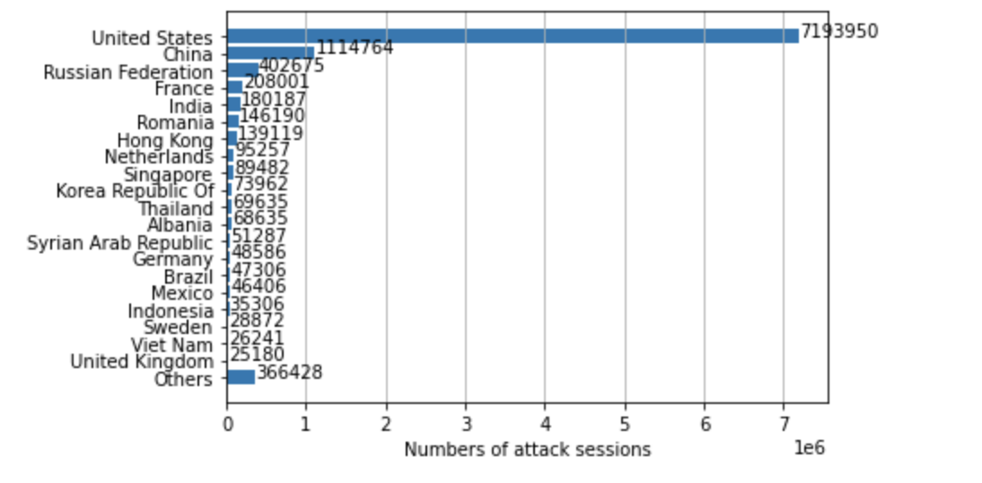 Locations ranked in terms of how frequently they were the origin of observed attacks from February-April 2021.