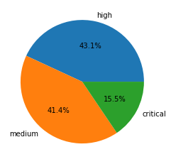 Severity distribution for CVEs registered in Network Attack Trends February-April 2021.