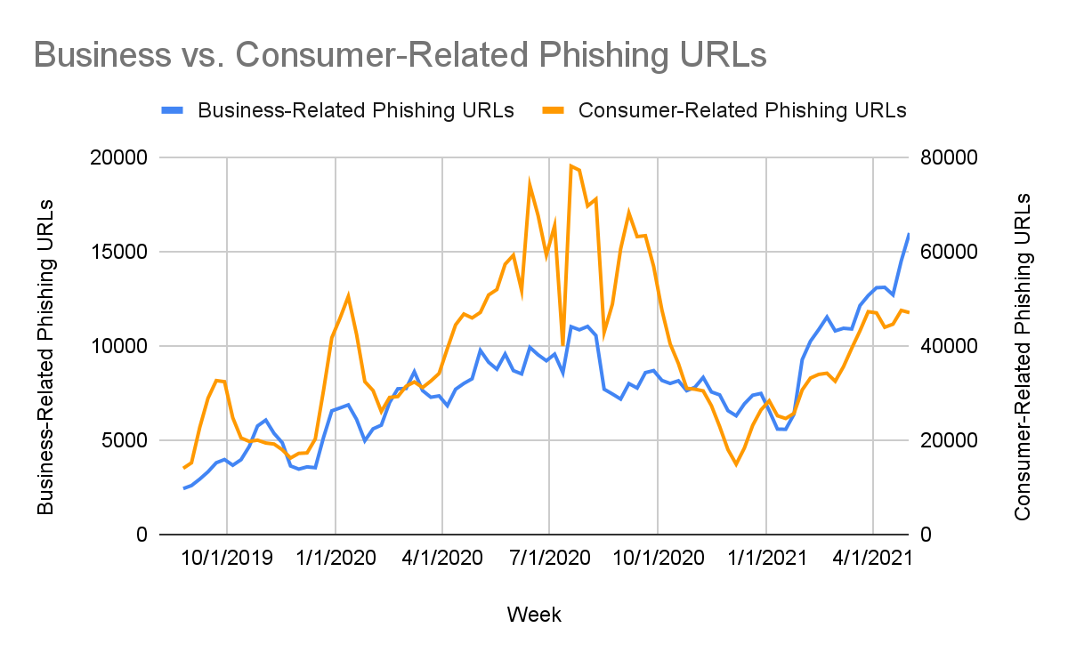 We used keyword matching to determine which URLs were business-related (targeting various business communication and/or collaboration tools) and which phishing URLs were consumer-related (targeting well-known social media brands, consumer banking sites, etc.). We found that business-related and consumer-related phishing attacks increased by roughly 100% from February 2020 to June 2020. This suggests that the types of phishing attacks responsible for the spike during this time period did not necessarily change – but rather, the total volume of attempted phishing attacks increased across the board.