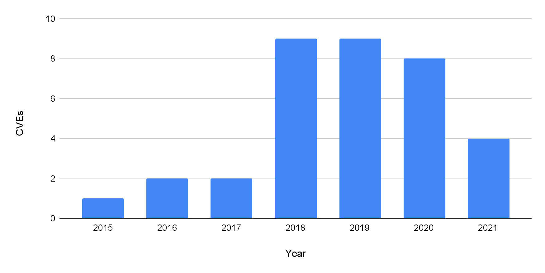 The chart tracks the number of CVEs related to DNS rebinding by year. Since 2015, there has been at least one every year. The number of related CVEs has increased significantly since 2018.