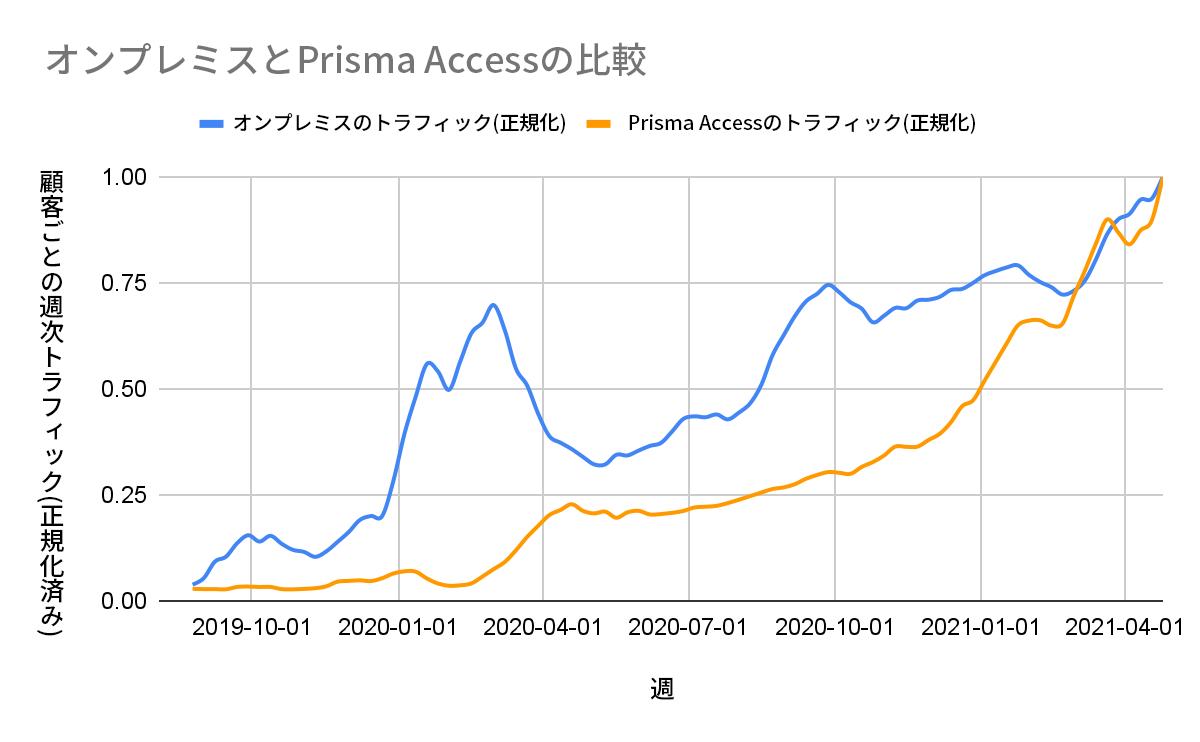 その結果、オンプレミスのファイアウォールからの週次トラフィック(青い線)は2020年3月から4月にかけて約45%とかなり大きく減少していることがわかりました。一方、社員が急にリモートワークに移行したことで、Prisma Access(図2のオレンジ色の線)の週次トラフィックは200%以上増加しました(2020年12月と2021年12月の落ち込みはそれぞれ休暇の時期によるもの)。