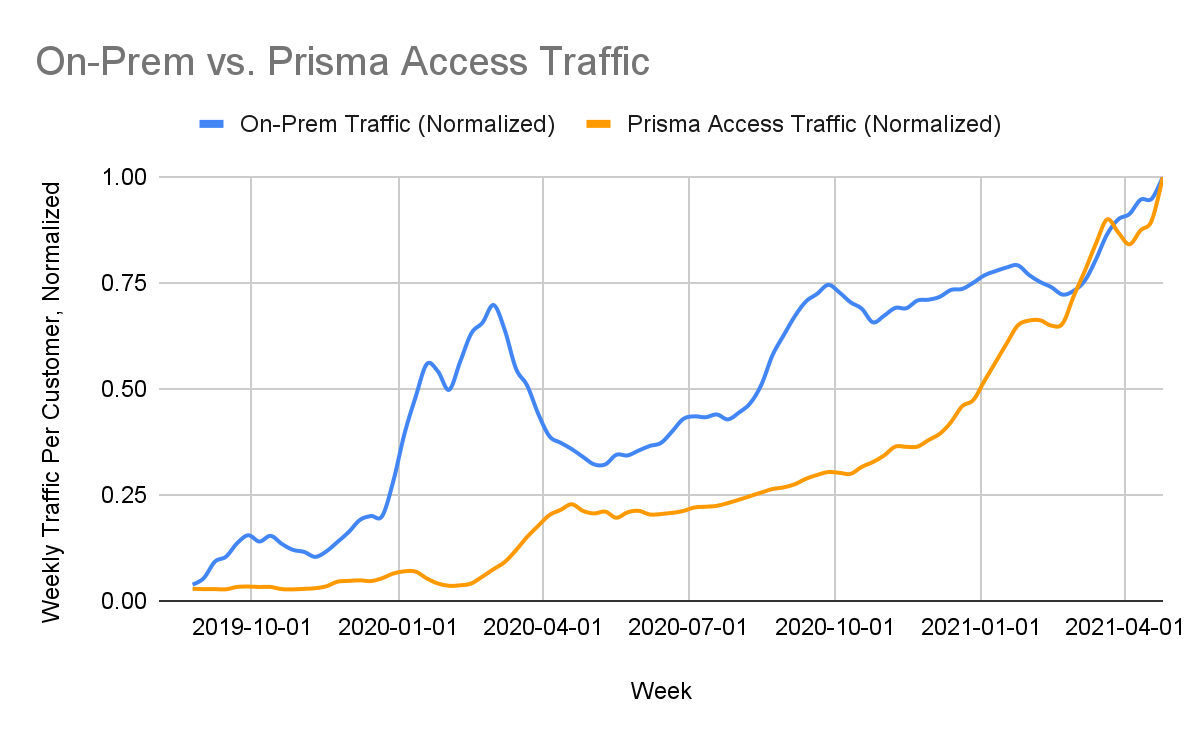 We saw that weekly traffic from our on-prem firewalls (blue) dropped quite significantly – by about 45% – from March-April 2020. In contrast, weekly traffic from Prisma Access (orange) increased by more than 200% as employees suddenly shifted to working remotely. (The dips in December 2020 and December 2021 correspond to holiday breaks.)