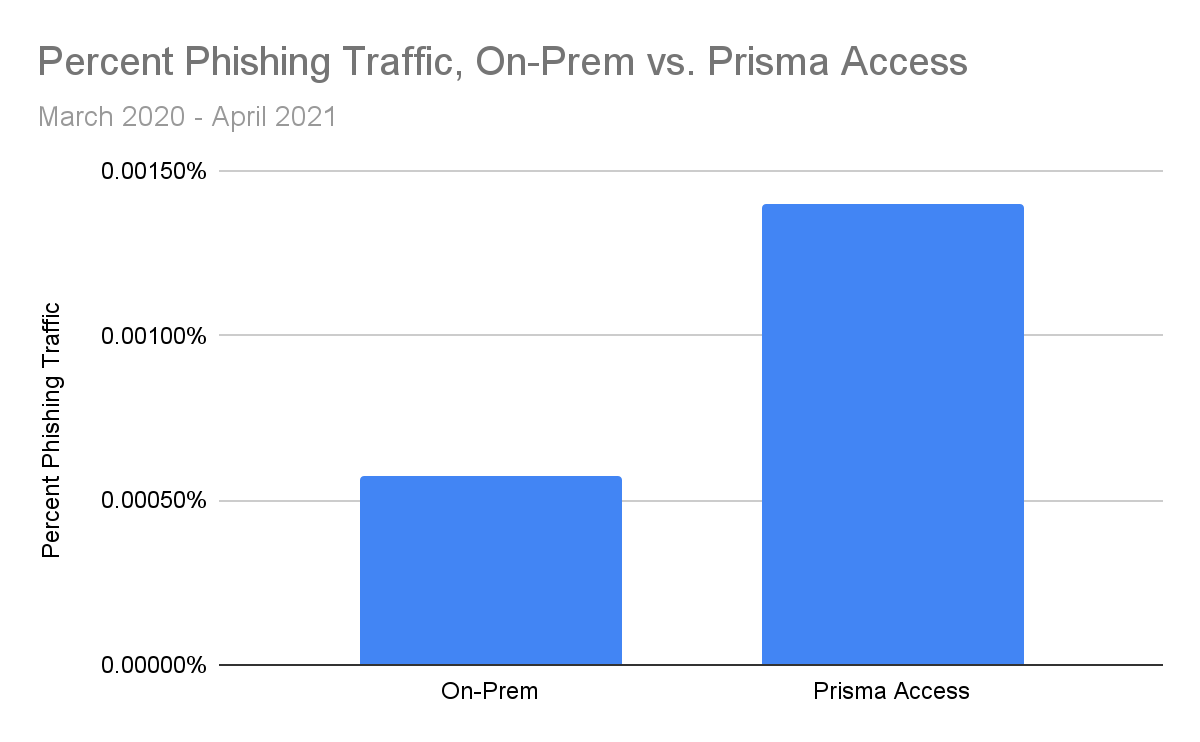 We saw that the percentage of traffic coming from phishing pages was more than 240% times greater in Prisma Access traffic than in on-prem firewall traffic. While we can't be certain of the underlying reasons behind this, one plausible explanation is that employees may be less on-guard against phishing links when working outside the office. If this is indeed the case, then that would make it doubly important that employees who are working remotely have access to adequate internet security like URL Filtering to protect them from online threats such as phishing attacks and other malicious webpages.