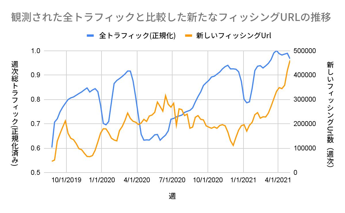 URL Filteringのトラフィック(青)が最も少なくなった時期(2020年5月〜6月)に、新たなフィッシングページ(オレンジ)が最も多く観測されました。これは、この時期にリモートワークが普及していたことと、フィッシング攻撃の試行数が多かったことを示唆しています。