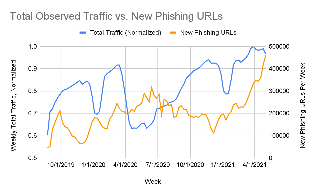 The largest number of new phishing pages (orange) was observed just as URL Filtering traffic (blue) was at its lowest point (May-June 2020). This suggests that the high prevalence of remote work at this time coincided with a high rate of attempted phishing attacks.