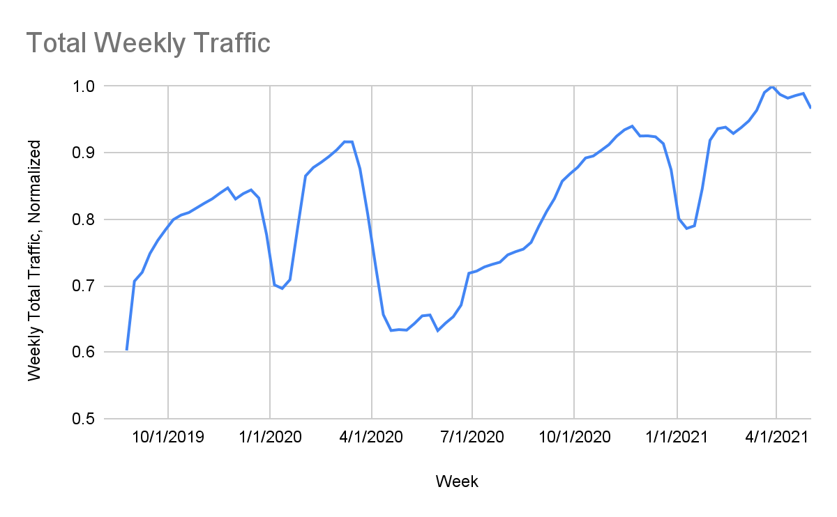 We began our analysis by investigating trends in our URL Filtering traffic from before the pandemic, starting in September 2019. We observed a sudden and significant drop in traffic from March-April 2020, just as COVID was beginning its initial spread throughout the U.S., forcing organizations to shift to remote work.