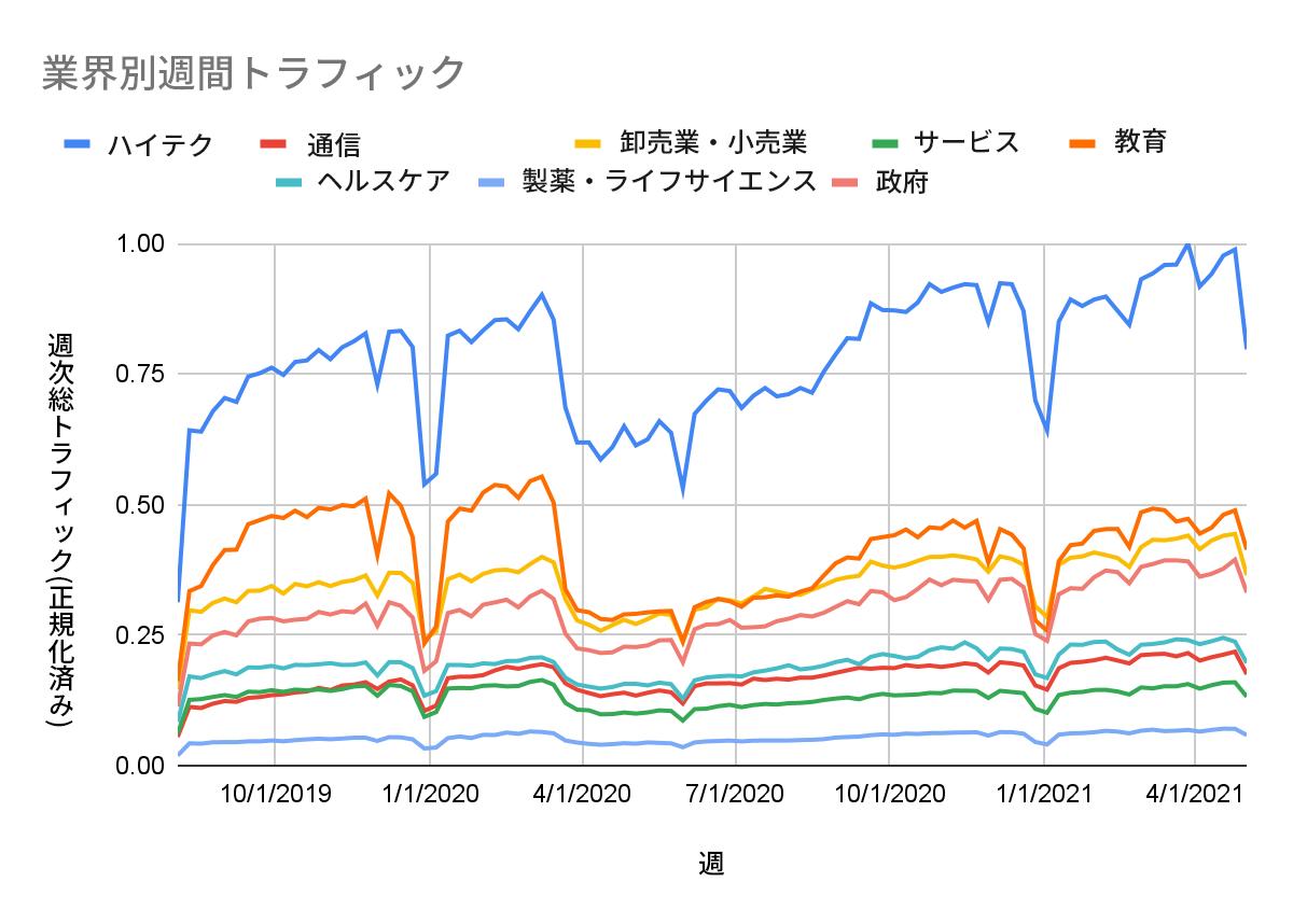 2019年9月~2021年4月の業界別に見た総週次URL Filteringトラフィック新型コロナウイルス感染症の拡大の開始時に最も大きな落ち込みを見せたのは、ハイテクと教育(それぞれ青とオレンジの線で表示)。その他の業種では、卸売・小売業(黄色)、サービス業(緑)、通信業(赤)、ヘルスケア(水色)、製薬・ライフサイエンス(赤紫)、政府機関(赤橙)が影響を受けました。