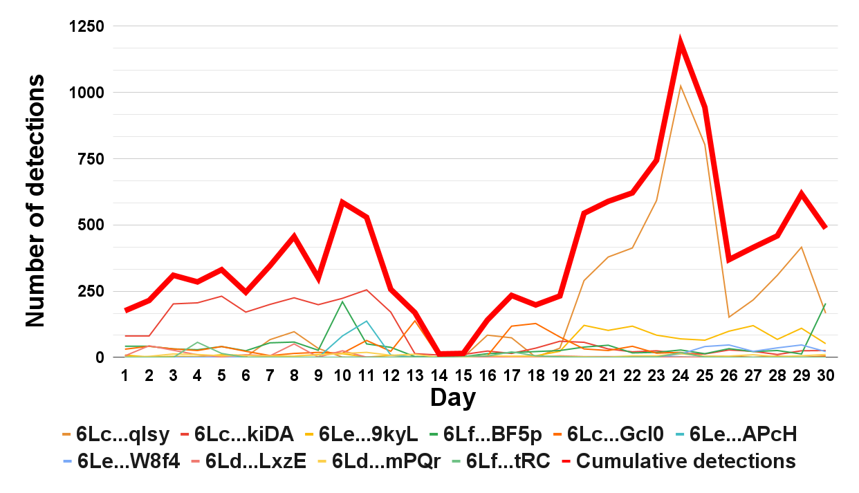 Graph showing number of detection of top 10 IDs from April 18-May 18.
