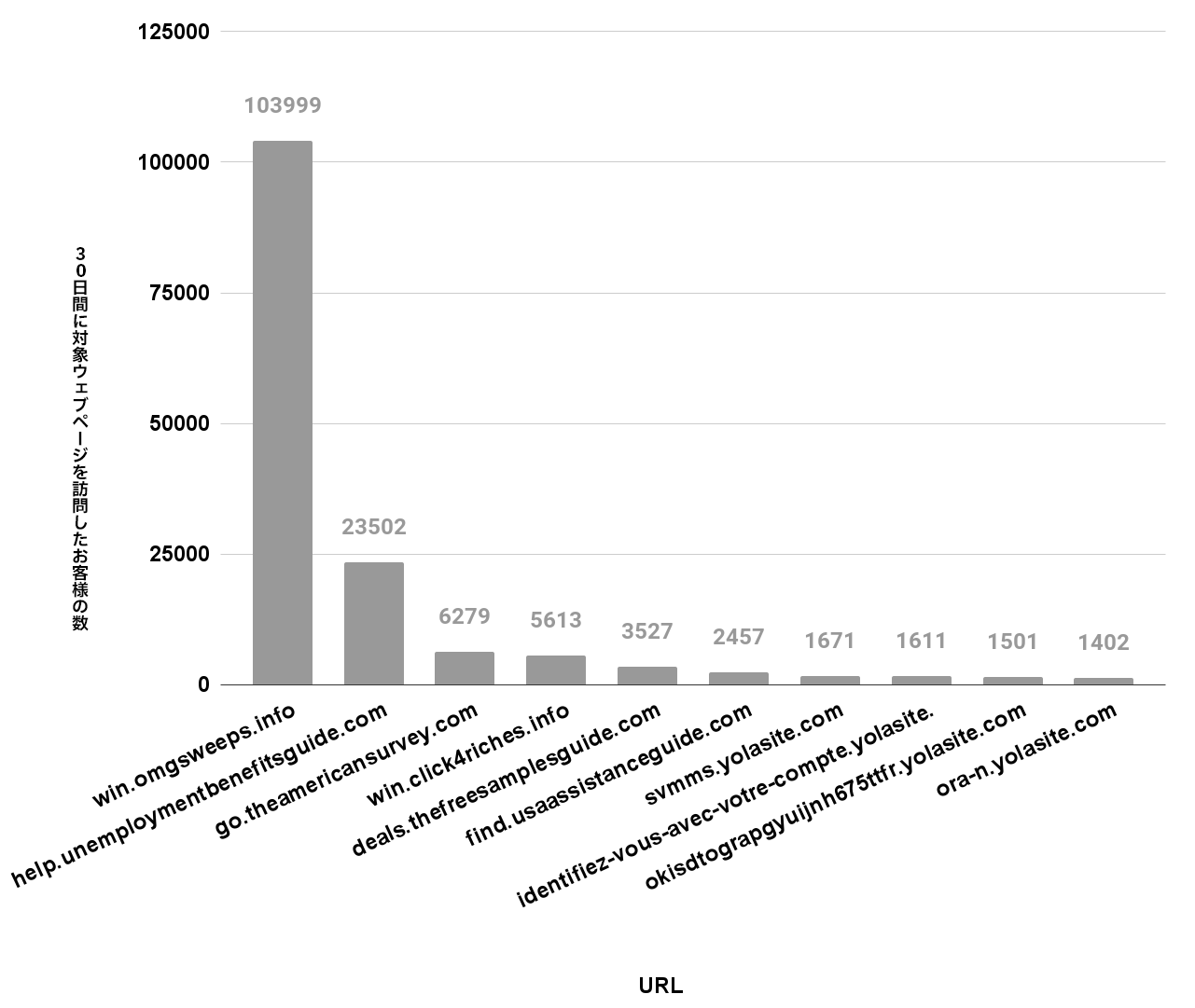 下のグラフは30日間の悪意のあるwebページへのお客様による訪問数を表している