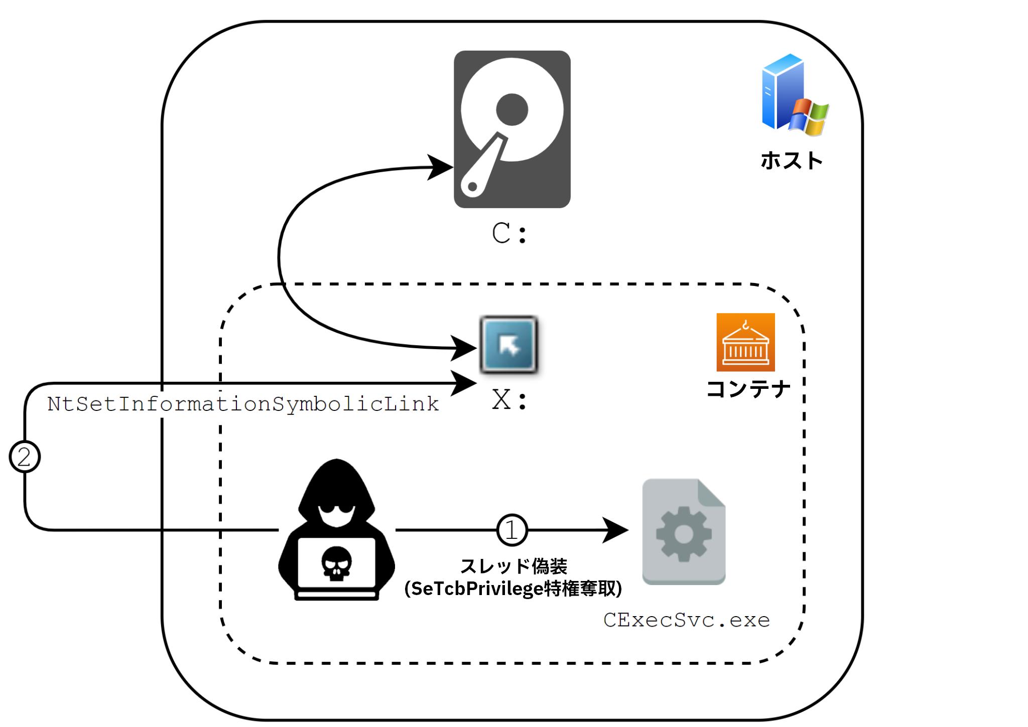 Microsoftがセキュリティ更新プログラムを適用したWindowsコンテナエスケープの実行フローを示します。図が示すとおりNtSetInformationSymbolicLinkの使用に依存している