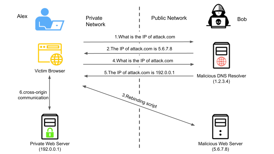 The diagram demonstrates the mechanism of a DNS rebinding attack with a hypothetical example. In this example, the victim, Alex, has a private web service in his internal network with IP address 192[.]0.0.1. This server contains confidential data and is supposed to be accessed by Alex's computer only. On the attack side, Bob controls two servers: a DNS resolver (1[.]2.3.4) and a web server (5[.]6.7.8) hosting the malicious website. In addition, Bob registers a domain, attack[.]com, with its nameserver (NS) record pointing to 1[.]2.3.4.