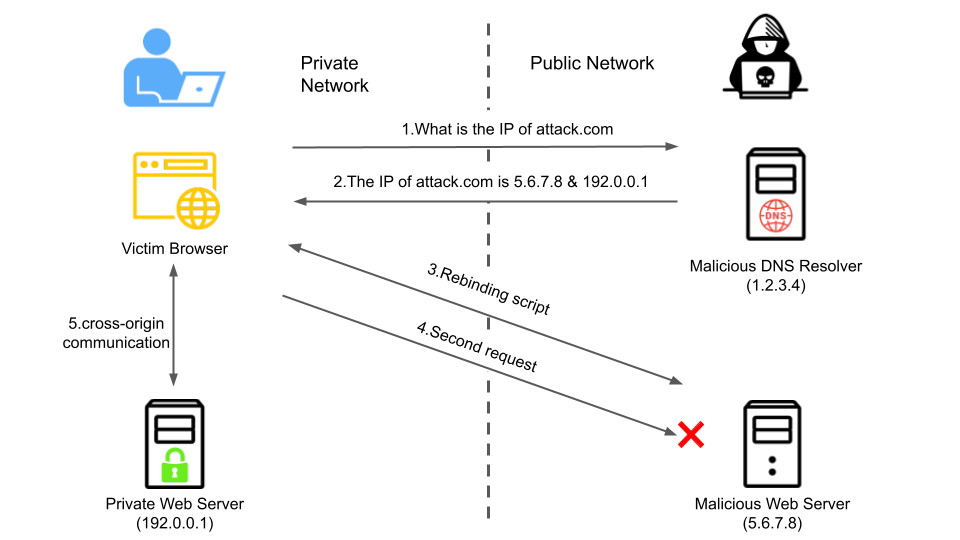 The diagram illustrates how a multiple A-records attack works. The lefthand part of the diagram shows what happens for the private network and the righthand side displays what happens for the public network. Steps illustrated are 1. Victim browser asks the malicious DNS resolver, What is the IP of attack[.]com, 2. Malicious resolver responds, The IP of attack[.]com is as follows. 3. a malicious web server sends the victim's browser a malicious rebinding script, 4. The victim browser sends a second request, now going to the malicious web server, 5. This establishes cross-origin communication between the private web server and the victim browser.
