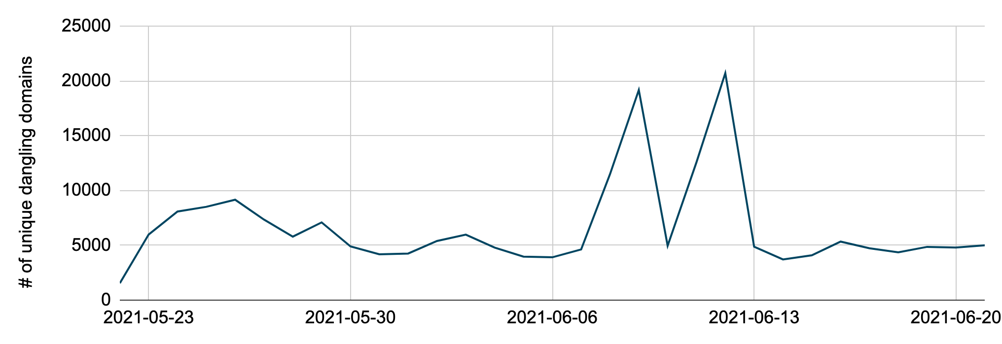 Number of unique dangling domains resolved each day from May 22-June 21, including two spikes (June 9 and June 12) caused by a single domain, which corresponds to over 11,000 unique dangling subdomains on the two days.