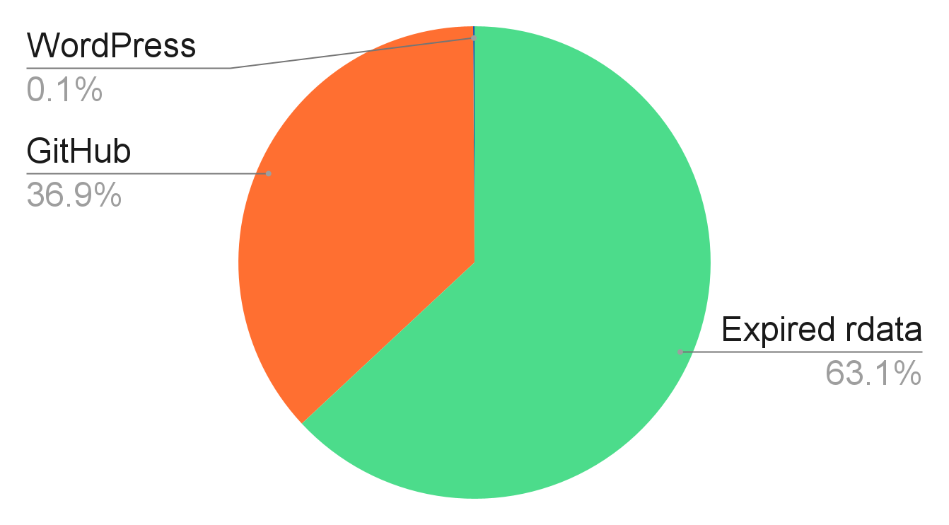 Breakdown of domain types - 63.1% are expired rdata, 36.9% come from GitHub and 0.1% from WordPress.