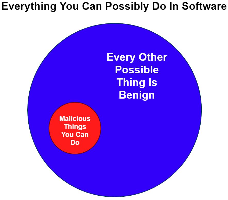 """The diagram depicts """"Everything You Can Possibly Do In Software"""" as a large circle. A small portion of the circle is colored red and labeled """"Malicious Things You Can Do,"""" while a majority is colored blue and labeled """"Every Other Possible Thing Is Benign."""""""
