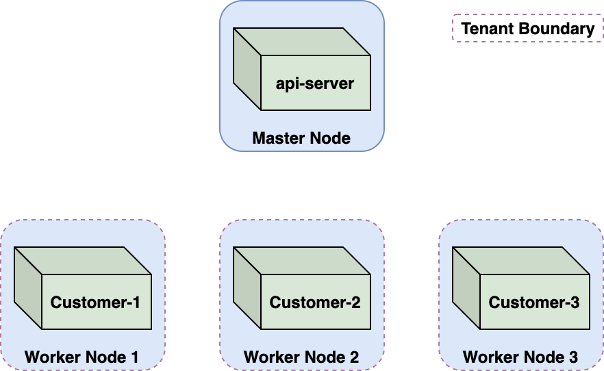 The diagram illustrates Azure Container Instances hosted on multitenant Kubernetes clusters, showing how an api-server on a master node relates to three worker nodes running for three different customers. Tenant boundaries are denoted with a dotted red line.