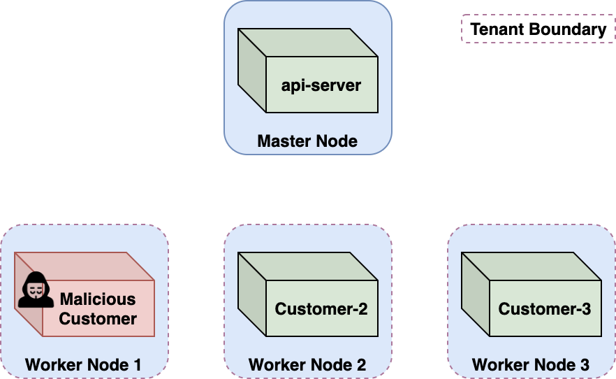 An illustration of a cross-account attack scenario in Azure Container Instances, showing how a malicious customer can occupy a worker node.