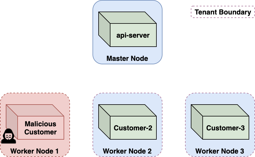 The illustration shows how the tenant boundary protects against malicious customers. While we escaped our container, we were still within the tenant boundary – the node VM. CaaS platforms are designed to withstand sophisticated attackers who possess kernel vulnerabilities enabling privilege escalation and container breakout. A malicious container breaking out is a somewhat expected threat, tolerated through node-level isolation.