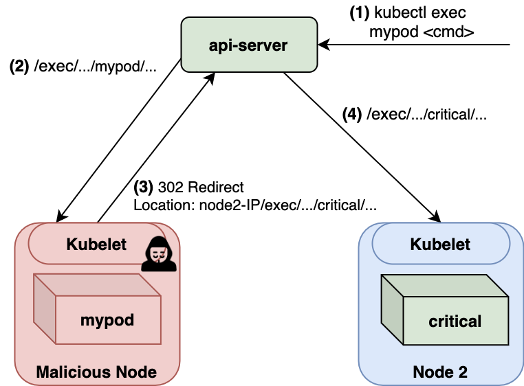The basic flow of CVE-2018-1002102: 1) command to be serviced by the api-server, 2) the api-server defers the request to the appropriate endpoint, 3) 302 redirect, 4) spreading through the cluster.