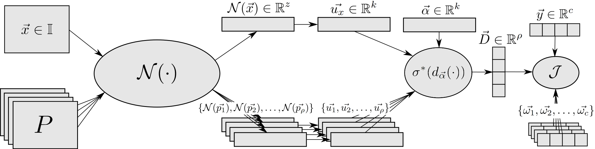 """The diagram shows the IUPG learning framework components built around an abstracted network, N. More details are available in the authors' original paper, """"Innocent Until Proven Guilty (IUPG): Building Deep Learning Models with Embedded Robustness to Out-Of-Distribution Content."""""""