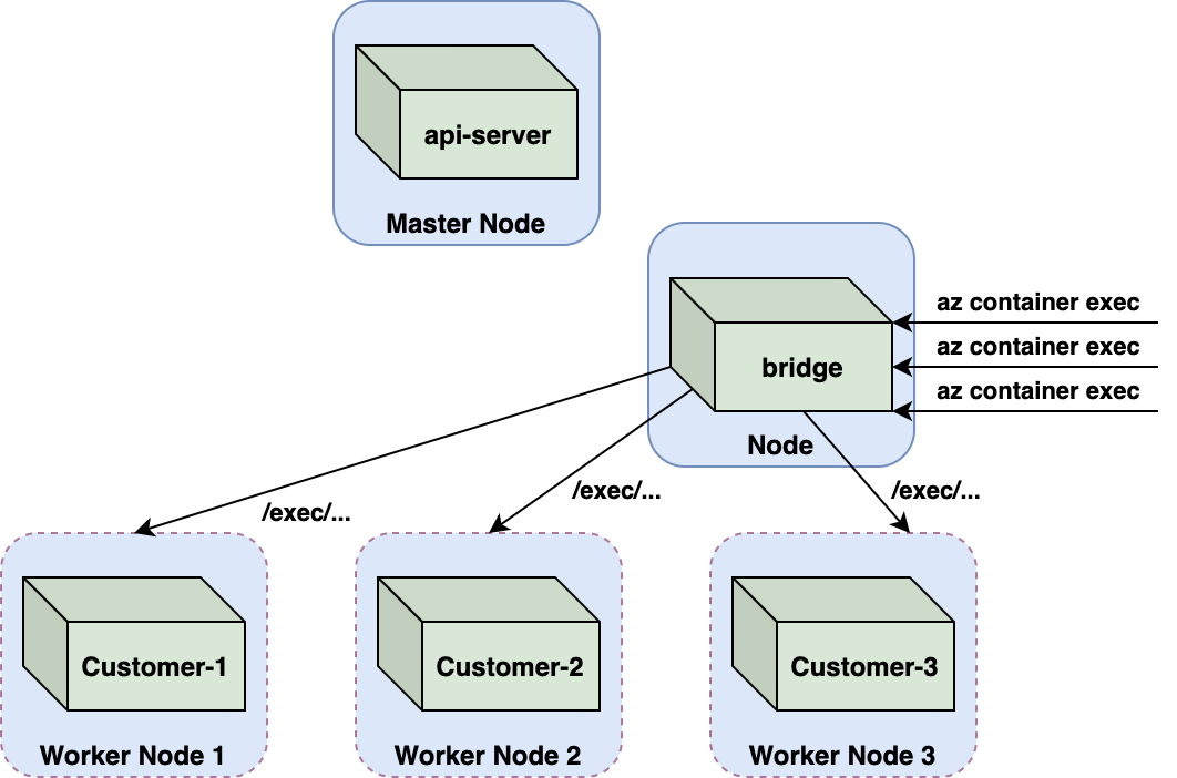 We discovered that ACI moved the handling of exec requests from the api-server to a custom service. This was probably implemented by routing az container exec commands to the bridge pod instead of to the api-server.