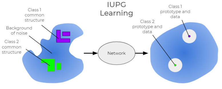 The diagram illustrates the ideal output vector space with IUPG. On the left, against a background of noise, are a class 1 common structure and a class 2 common structure. Once passed through the network, the result is a class 1 prototype and data and a class 2 prototype and data.