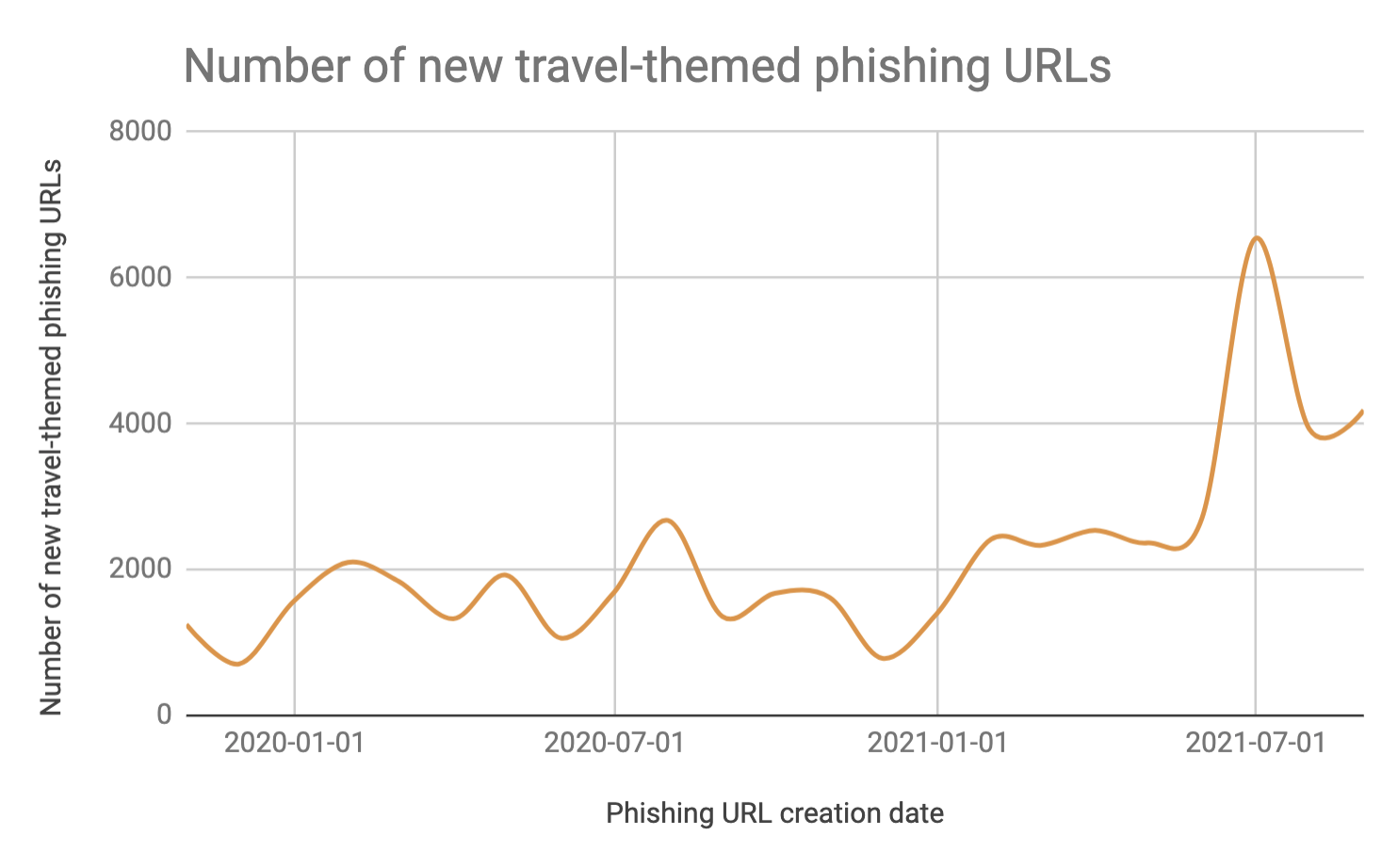 New travel-themed phishing URLs, shown in terms of the phishing URL creation date. Note the steep rise beginning in May 2021.