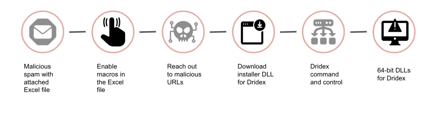 Infection chain for phishing emails pushing Dridex using an Excel spreadsheet attachment: 1) Malicious spam with attached Excel file, 2) Enable macros in the Excel file, 3) Reach out to malicious URLs, 4) Download installer DLL for Dridex, 5) Dridex command and control, 6) 64-bit DLLs for Dridex.