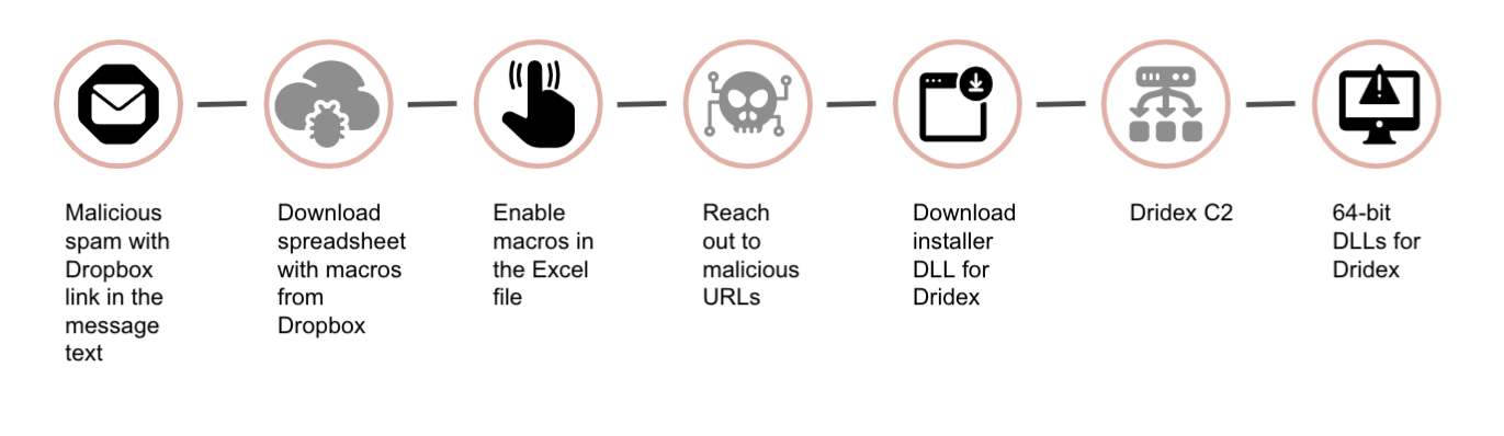 Infection chain for phishing emails linked to a message to download and Excel spreadsheet pushing Dridex: 1) Malicious spam with Dropbox link in the message text, 2) Download spreadsheet with macros from Dropbox, 3) Enable macros in the Excel file, 4) Reach out to malicious URLs, 5) Download installer DLL for Dridex, 6) Dridex C2, 7) 64-bit DLLs for Dridex.