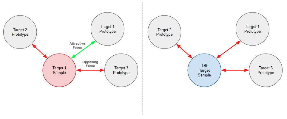 An illustration of how IUPG loss operates on inputs that are mapped to the output vector space. On the left is shown a target 1 sample with red arrows (indicating opposing forces) pointing to and from the target 2 and target 3 prototypes. A green arrow (indicating attractive forces) points to and from the target 1 prototype. On the right side of the diagram, an off-target sample is shown in contrast with red arrows pointing to and from all three prototypes.