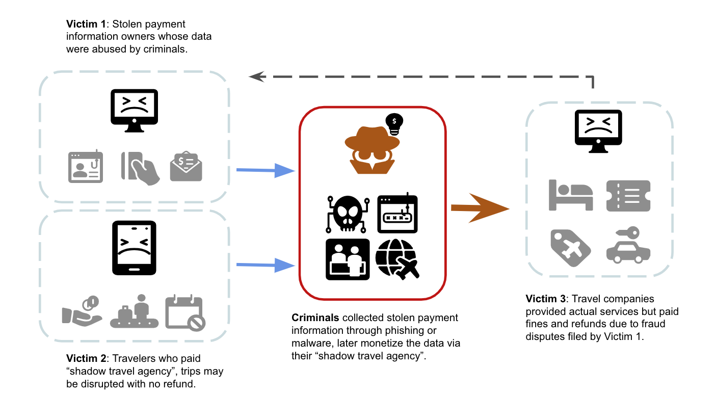 """How threat actors abuse stolen payment information, illustrated in a flowchart. Criminals collected stolen payment information through phishing or malware, and later monetize the data via their """"shadow travel agency."""" This affects three groups of victims. Victim 1: Stolen payment information owners whose data were abused by criminals. Victim 2: Travelers who paid """"shadow travel agency"""" - trips may be disrupted with no refund. Victim 3: Travel companies that provided actual services but paid fines and refunds due to fraud disputes filed by Victim 1."""