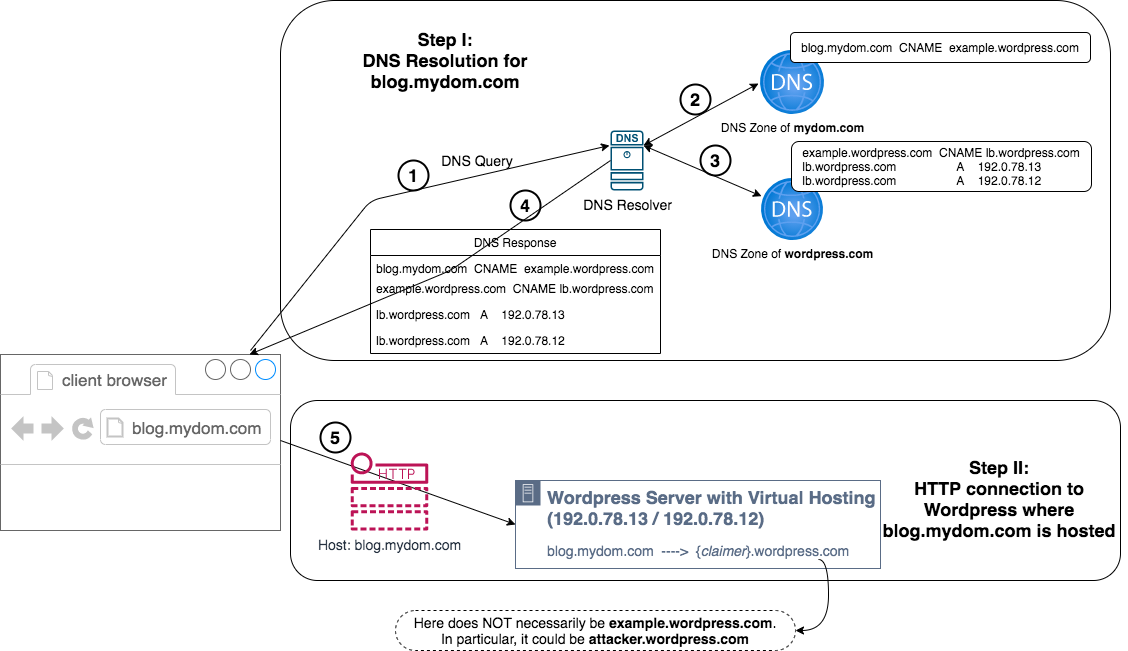 Illustration of the workflow when a client browser visits a domain hosted on WordPress. Step I: DNS Resolution for blog.mydom[.]com; includes sub-steps: 1 - DNS query, 2 - DNS Zone of mydom[.]com, 3 - DNS Zone of wordpress[.]com, 4 - DNS response; Step II: HTTP connection to WordPress where blog.mydom[.]com is hosted, includes substep: 5) Host blog.mydom[.]com - virtually hosted by (claimer).wordpress[.]com, which could be legitimate or claimed by an attacker.