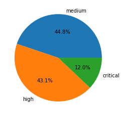 Severity distribution for CVEs registered in May-July 2021: 44.8% medium, 43.1% high, 12.0% critical.