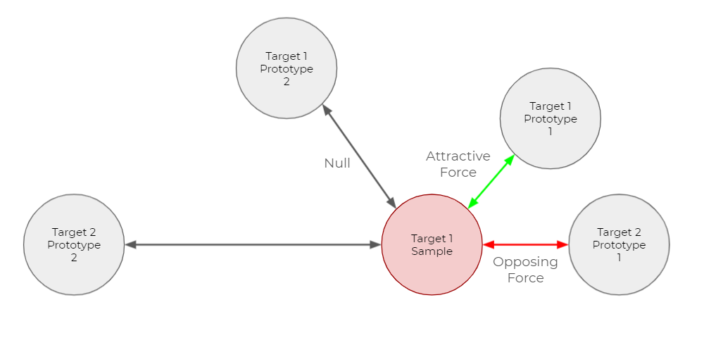 Illustration of pushing and pulling forces in the output vector space with multiple prototypes per target class. From the target 1 sample, black arrows (indicating null) point to and from the target 1 prototype 1 and the target 2 prototype 2. A red arrow (indicating opposing force) points to and from target 2 prototype 1. A green arrow (indicating attractive force) points to and from target 1 prototype 1.