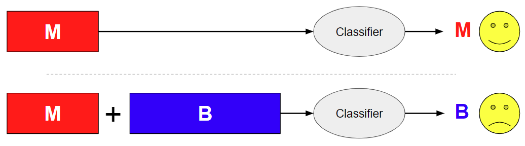 The diagram shows how the addition of benign content in a benign append attack can flip the verdict of a deep learning-based malware classifier. In the top portion of the diagram, the classifier correctly recognizes malicious content as malware. In the bottom portion of the diagram, a blue box representing benign content is concatenated. When fed into the classifier, this now results in an incorrect verdict of benign.