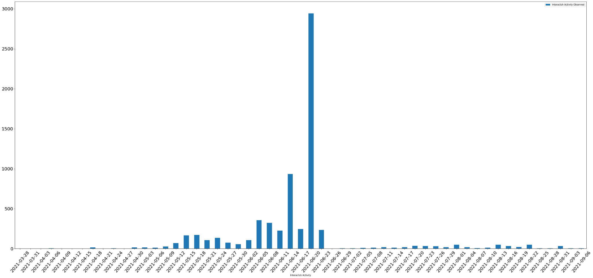 Exploits observed that used the Interactsh tool, starting from the time it went public in April, charted in terms of more granular date ranges.